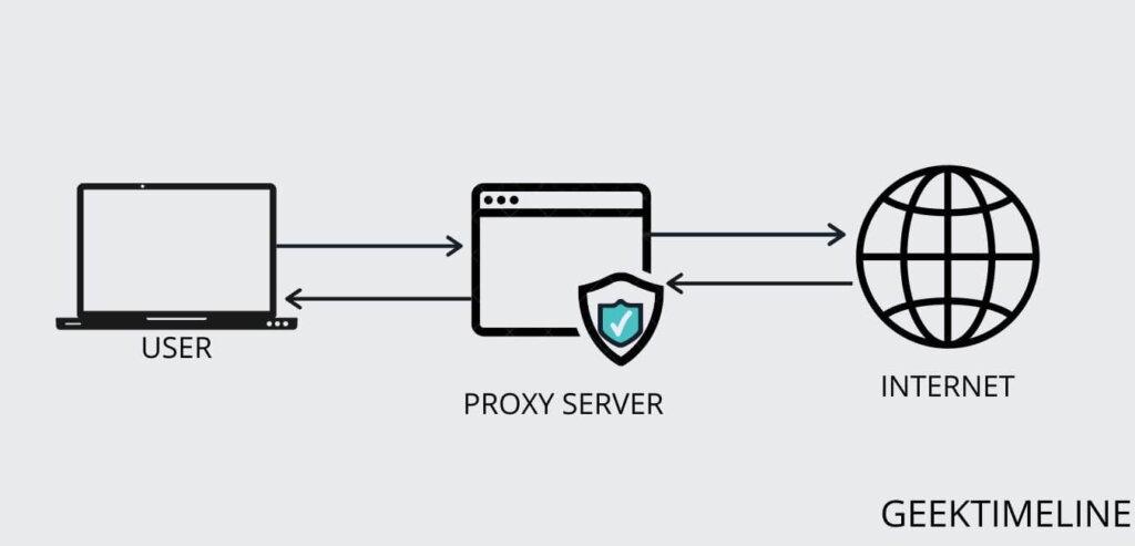 proxy server watch blocked youtube videos
